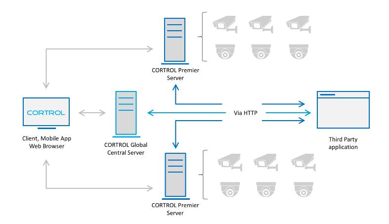 API scheme small EN - API Module